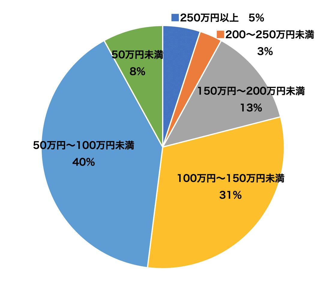 水周りリフォーム館の浴室リフォーム価格分布グラフ