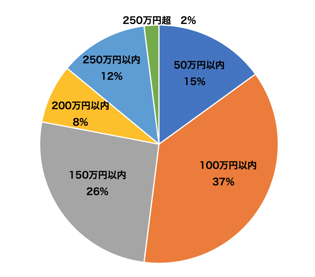 水周りリフォーム館のキッチンリフォーム価格分布グラフ